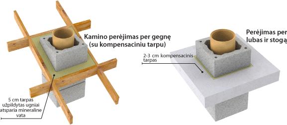 MONTAVIMO INSTRUKCIJA - PERĖJIMAS PER LUBAS, STOGĄ
